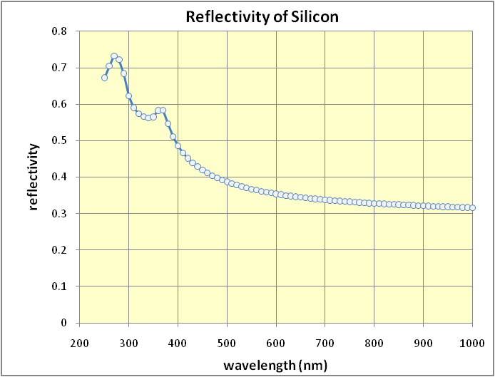 Reflectivity%20of%20Silicon.png