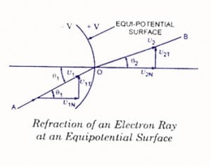 Refraction-of-an-electon-ray-CRT-300x238.jpg
