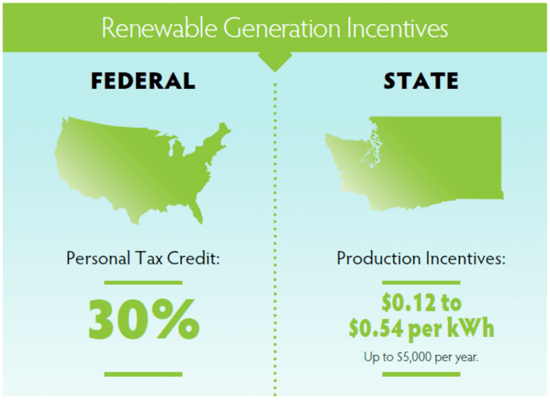 Renewable Generation Incentives.PNG