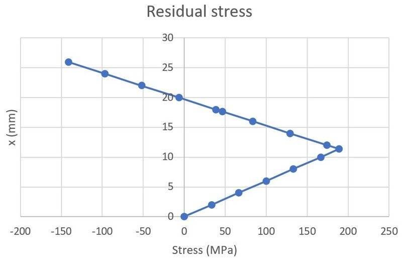 res-stress.jpg