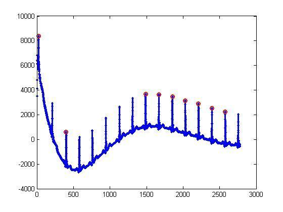 Peak detection using MATLAB (signal processing) | Physics Forums