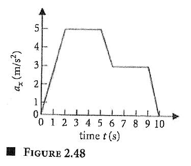 how to make an acceleration vs time graph