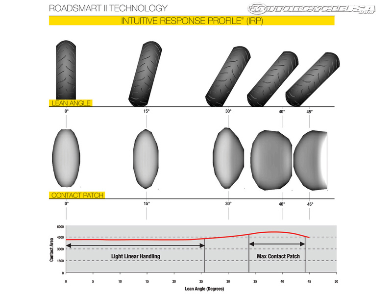 ROADSMART-II_IRP_chart.jpg