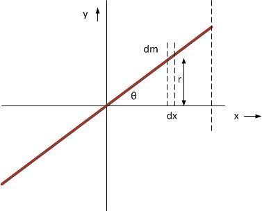 Rod_inertia.jpg