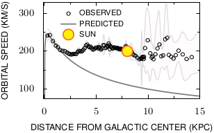 Rotation_curve_of_the_Milky_Way.png