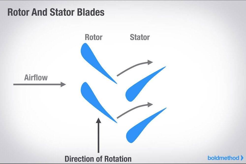 rotor-stator-blades.jpg