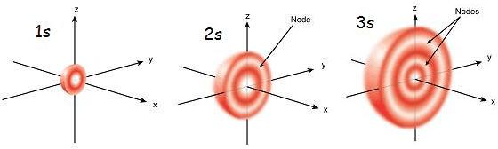 S_orbitals.png