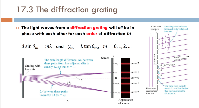 Diffraction Grating Vs Double-Slit: Small angle Approx