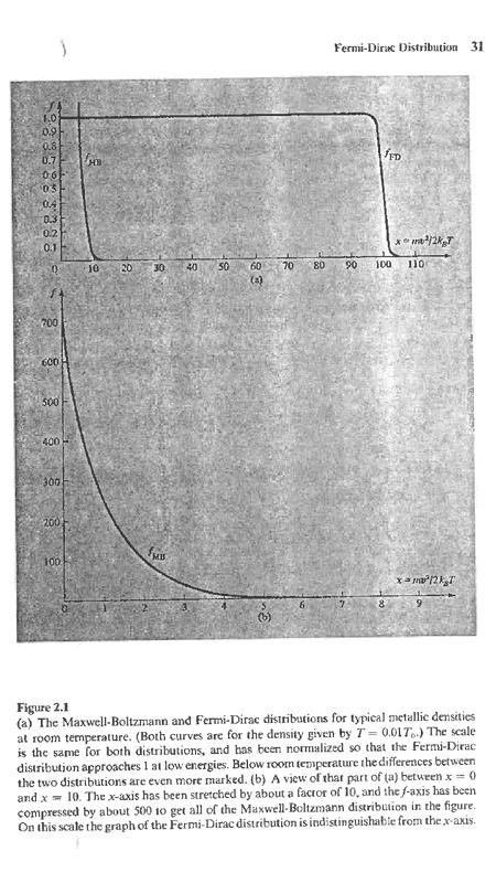 Maxwell Boltzmann distribution | Physics Forums