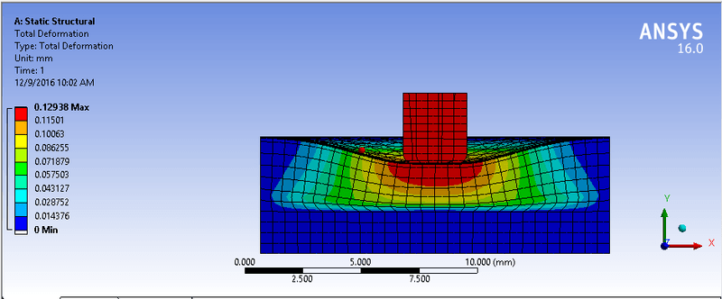 Unexpected results from ANSYS workbench | Physics Forums