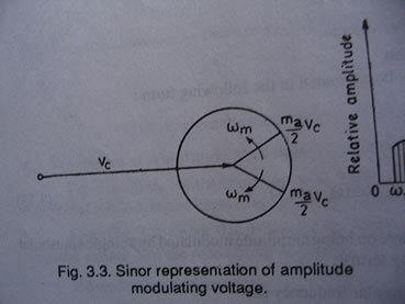 Phasor and Sinor diagrammes    Physics Forums