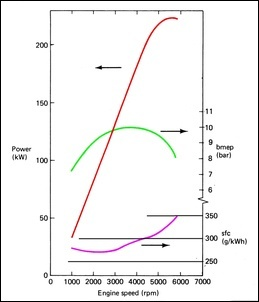 Why Does the Torque Curve Drop Off at Low RPM in a Typical