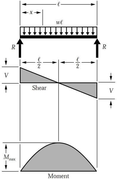 Sfd-bmd-simple-beam-udl.JPG