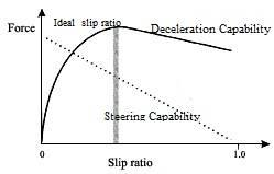 Siewei_Zhang-slip-ratio.jpg