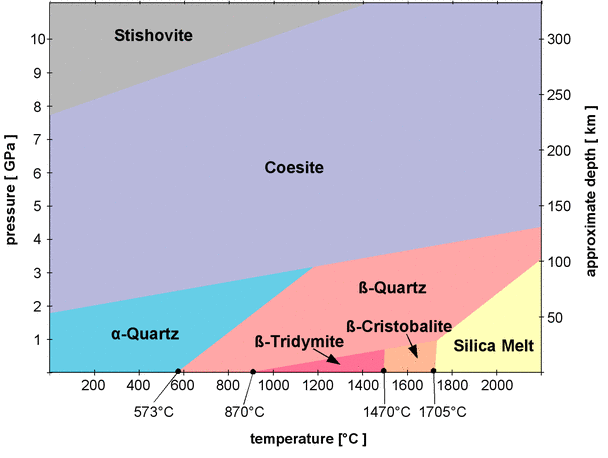silica_phase_diagram.png