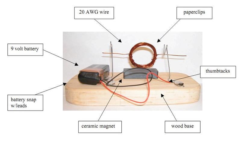 How Does A Dc Motor Work Physics Forums The Fusion Of