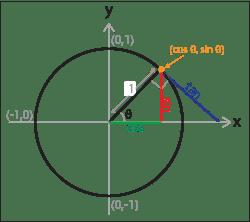 sin-cos-tan-unit-circle.png