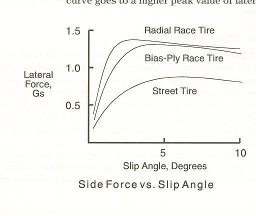 Tire Slip Coefficient | Physics Forums