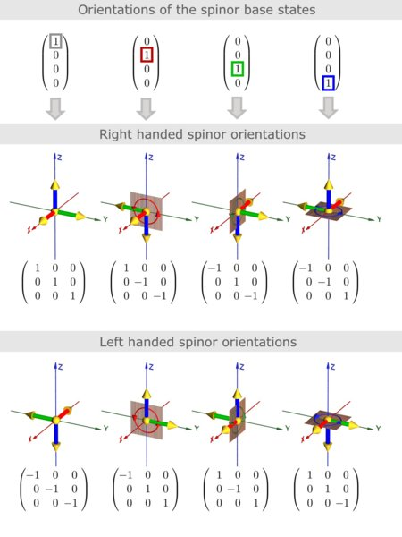SME_spinor_orientations.jpg