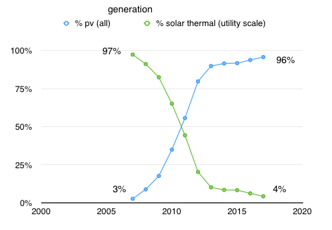 solar.voltaic.vs.thermal.trend.2007.thru.2017.png