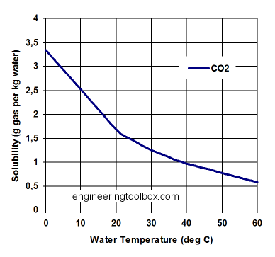 solubility-co2-water.png