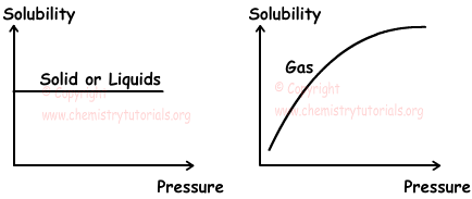 solubility_pressure.png