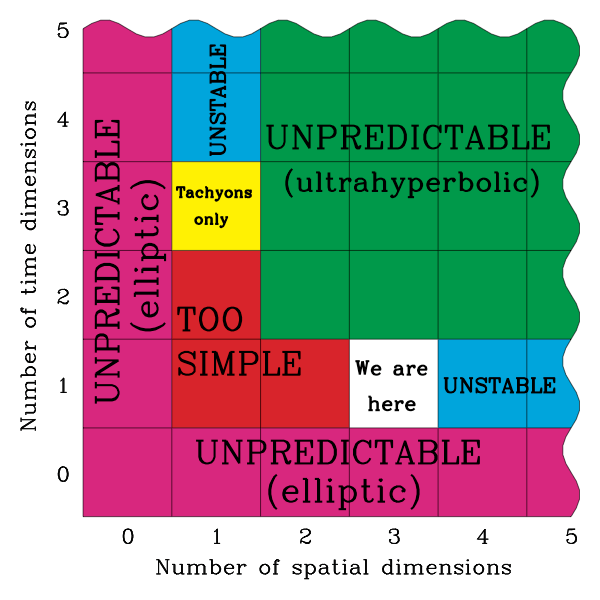Spacetime_dimensionality.png
