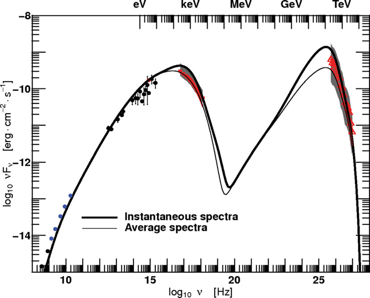 Spectral-energy-distributions-SED-of-the-blazar-PKS-2155-304-during-its-2006-highly.png