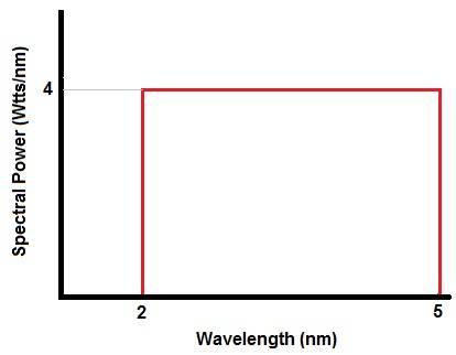 Spectral Power graph.jpg