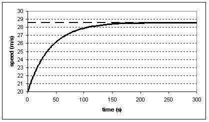 speed vs time.JPG