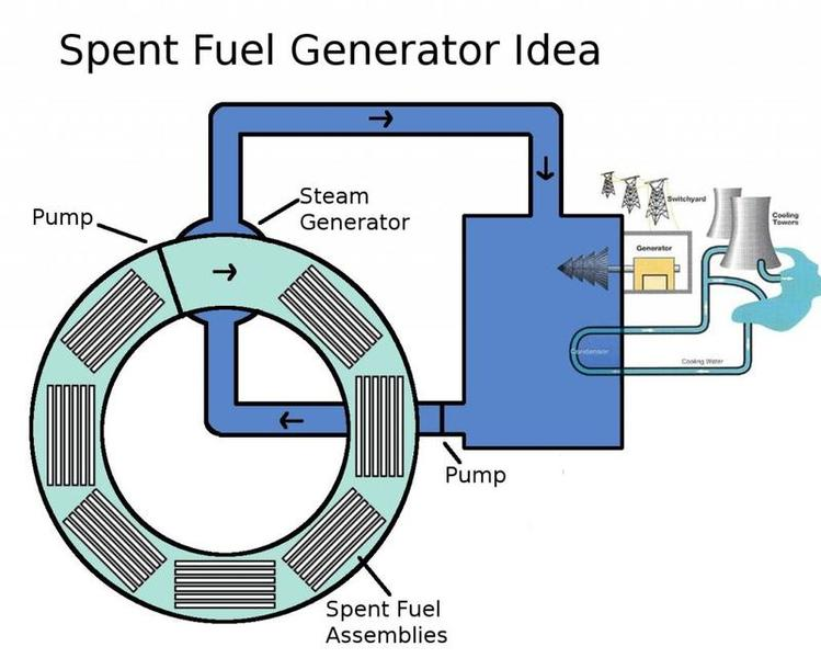 SpentFuelGeneratorIdea_zpsd42c44ca.jpg