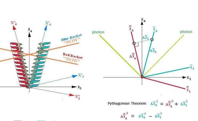 SR_Coordinates_PythagoreanTheorem.jpg