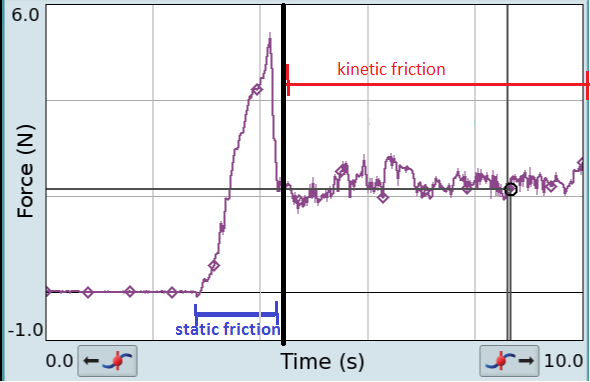 Static_kinetic_friction_vs_time.png