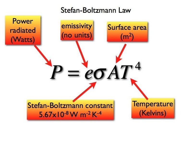 Stefan-Boltzmann_Equation.005.jpg