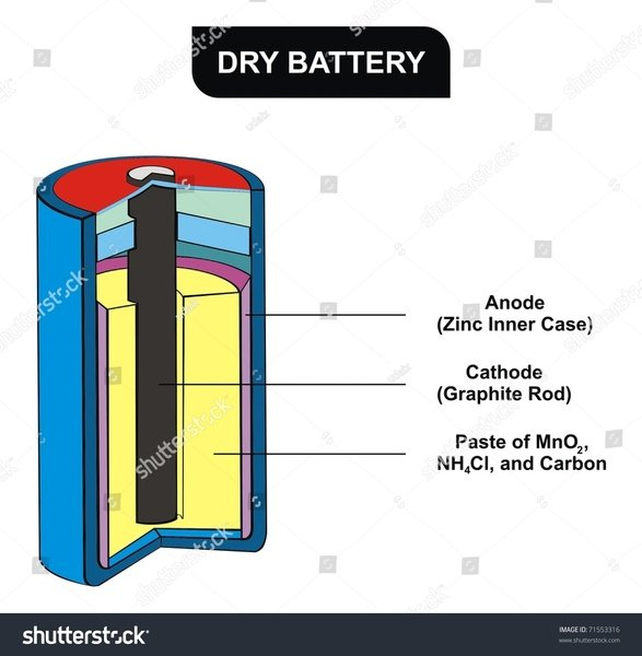 How Do Batteries Work