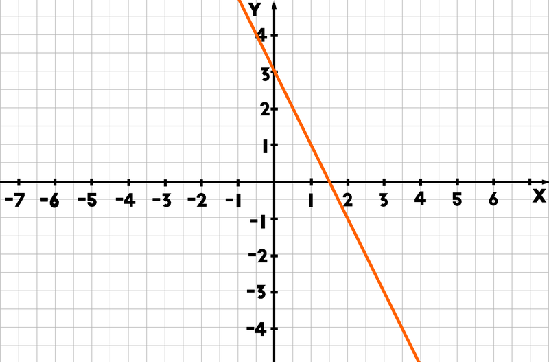straight-line-graph.png
