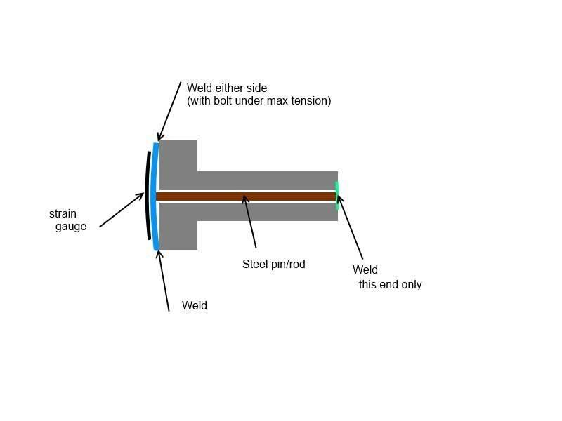 Strain bolt.jpg