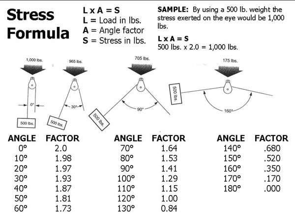 Stress%20Formula%20Chart%20v2.jpg