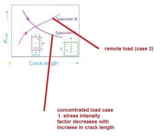 stress_intensity_factor_crack_length.jpg