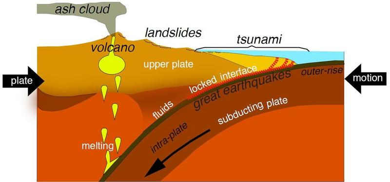 subduction%20zone%20graphic.jpg