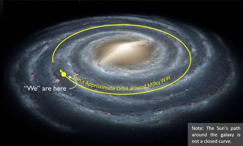 Sun's Approx. Orbit around Milky Way (08Nov2018).jpg