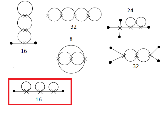 Symmetry Factors Of Some Diagrams Physics Forums