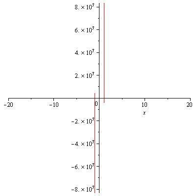 Understanding Graph of a PDE after using D'alambert's wave equation