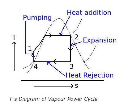 T-s-Diagram-of-Vapour-Power-Cycle.png