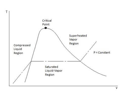 t-v-diagram.jpg