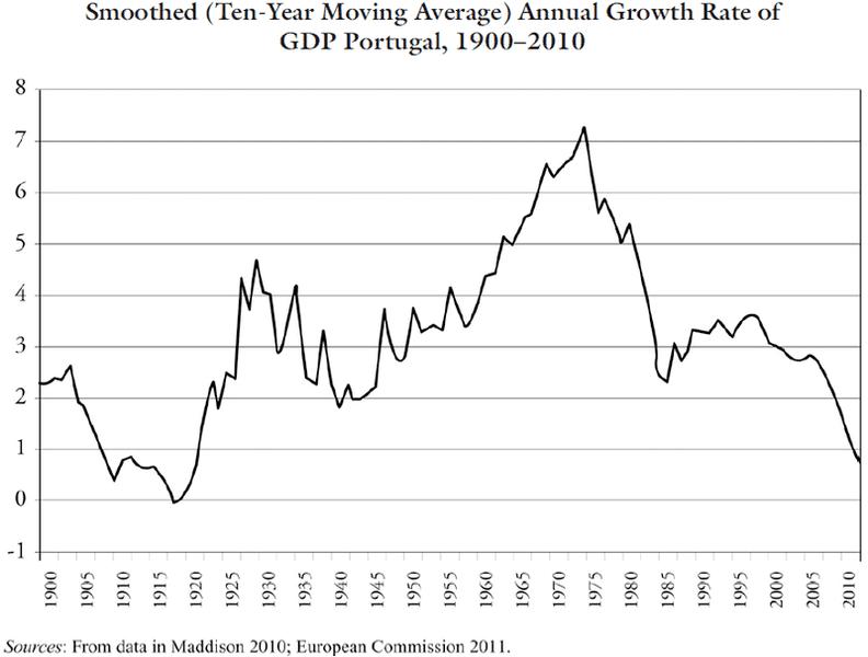 TaxaCrescimentoAlizadaMediaMovel10Anos_PIB_Portugal_1900-2010.PNG