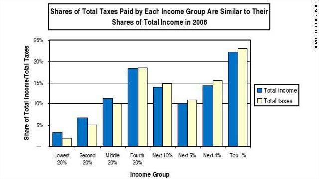 taxesversusincome2008.jpg