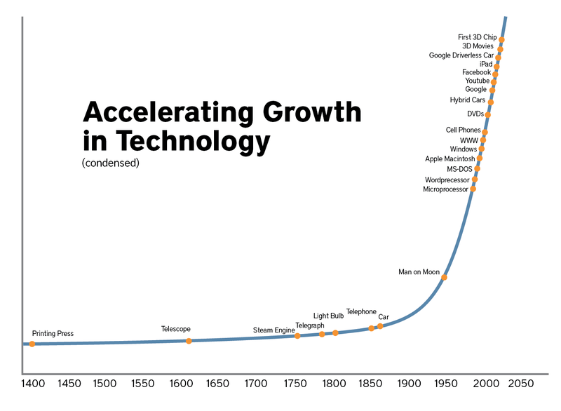 technology-growth.png