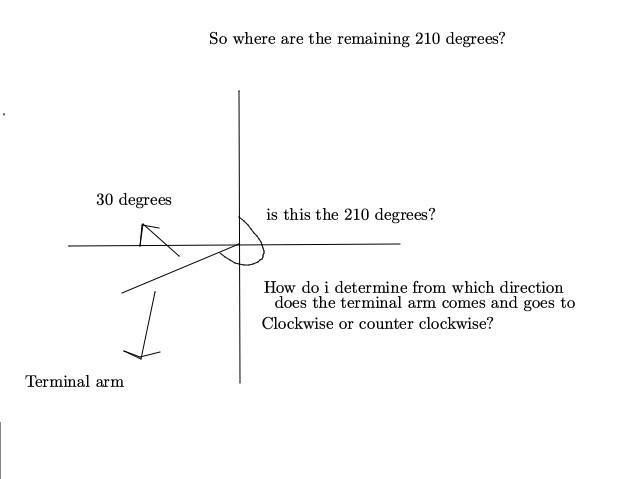 Initial and terminal arm in trig | Physics Forums