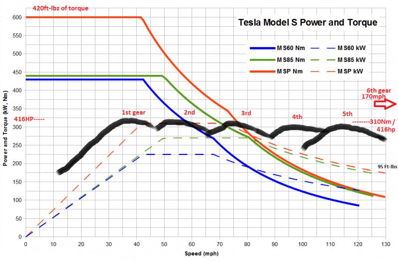 Tesla 20model 20s 20 20and 20torque Png